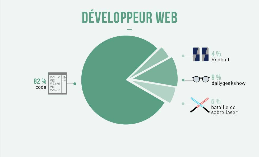 labananequiparle-developpeur-web